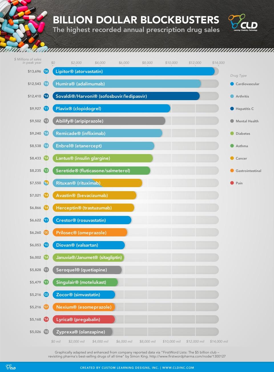 Pharma Billion Dollar Blockbusters Infographic