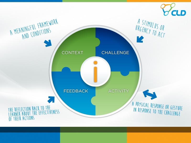 context challenge feedback activity